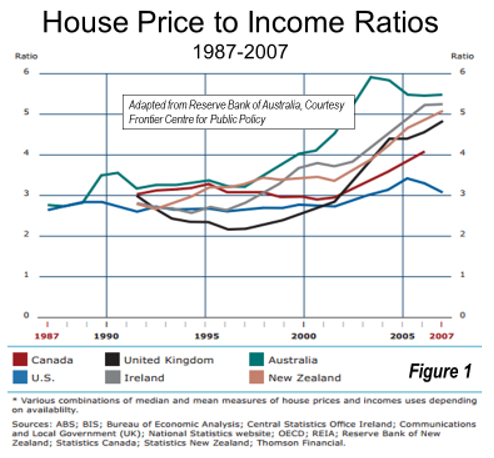 House_Price_Income_Ratios_2007