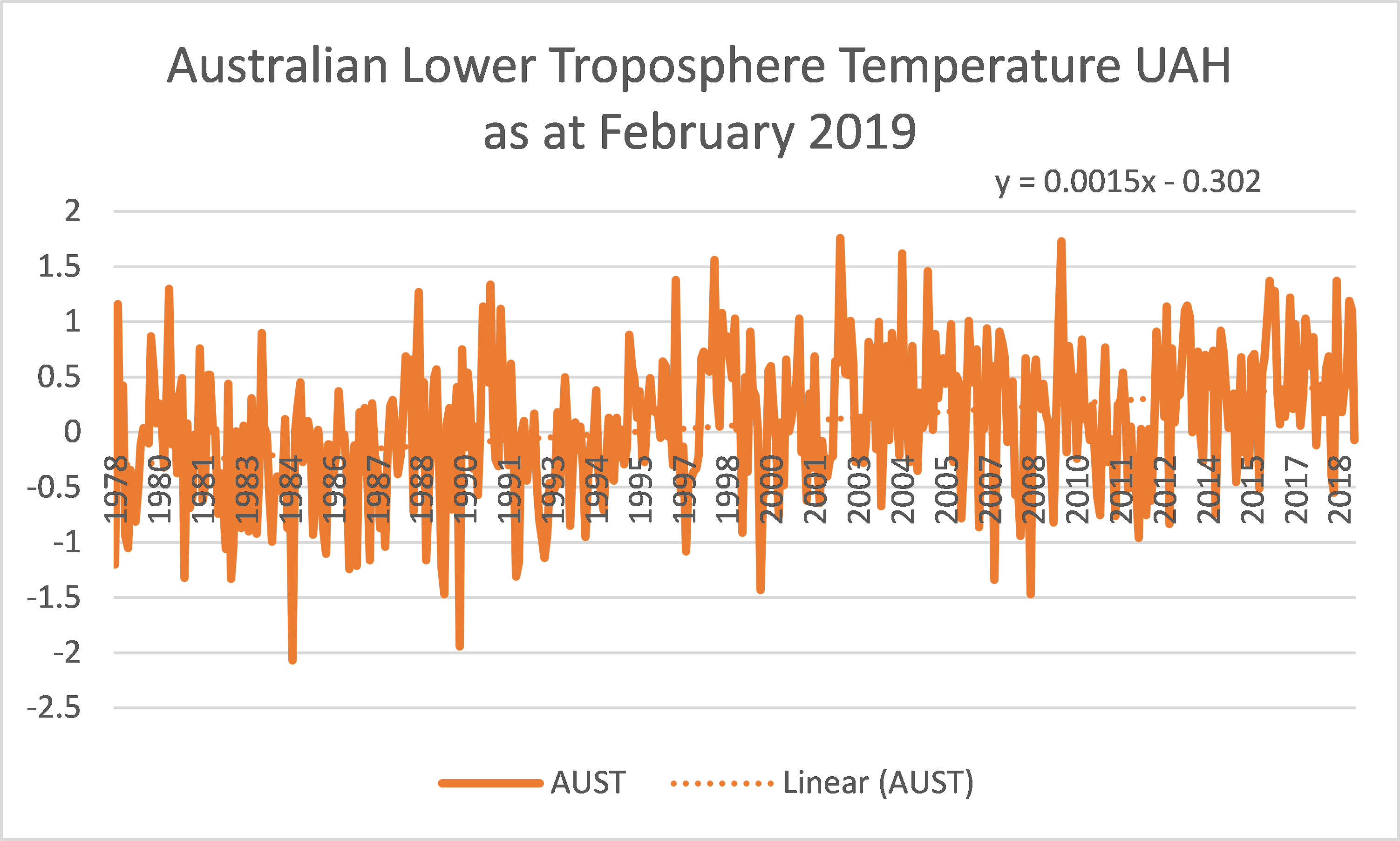 Australian temperature March 2019